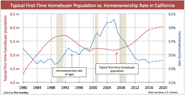 first-time-homebuyer-population-homeownership