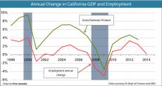 GDP&Employment