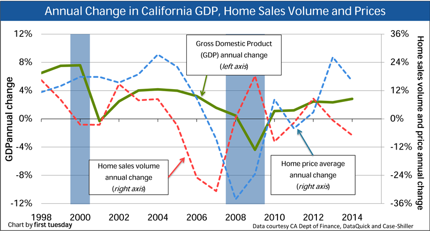 GDP prices and home sales volume