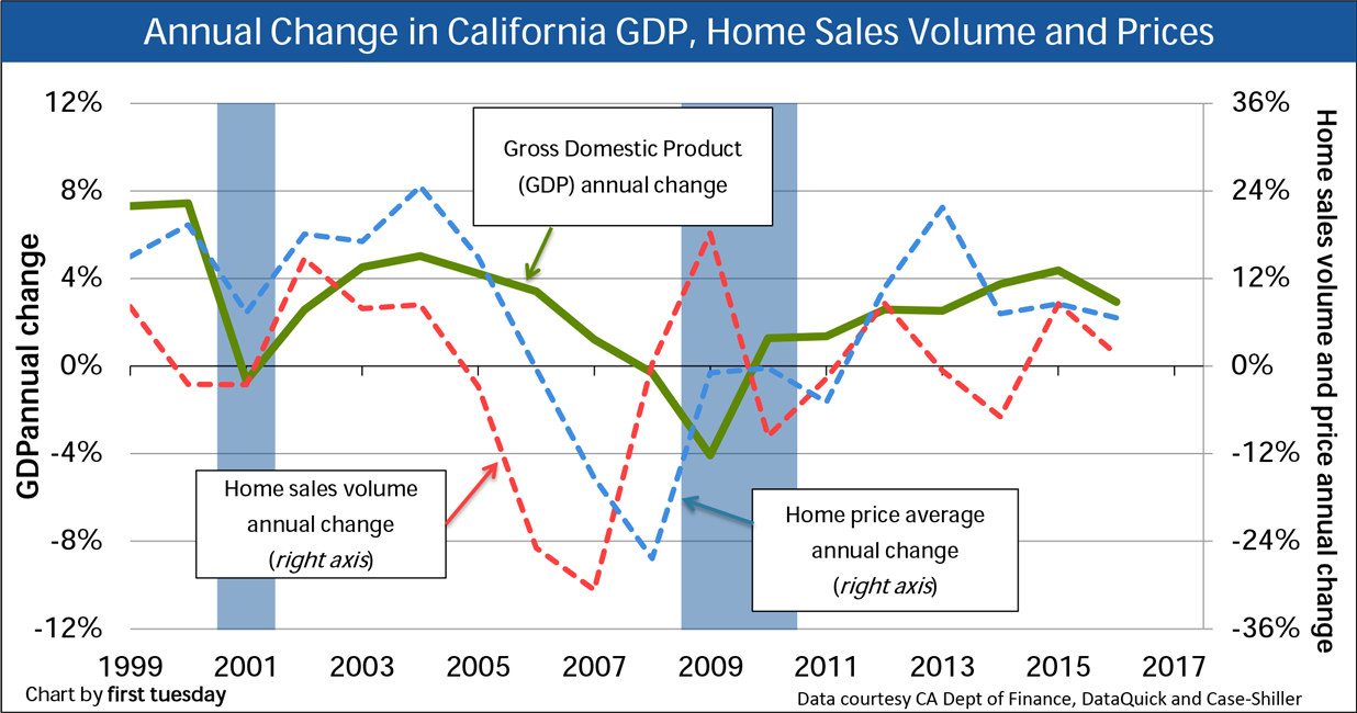 Chart: GDP, Home Sales Volume and Pricing