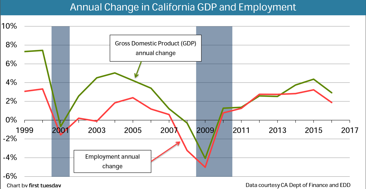 Chart: GDP and Employment