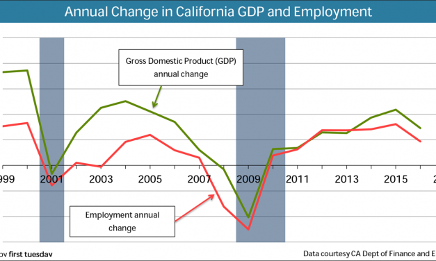 The interplay between home sales volume, GDP and employment