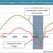 GDPemployment