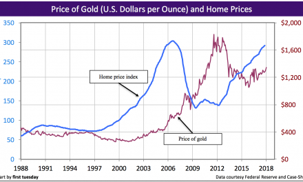 Gold standard: not the answer for long-term home price stability