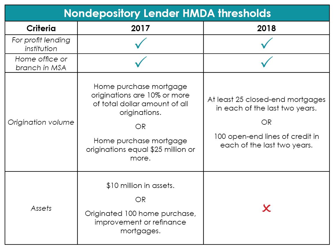 hmda-threshold-table