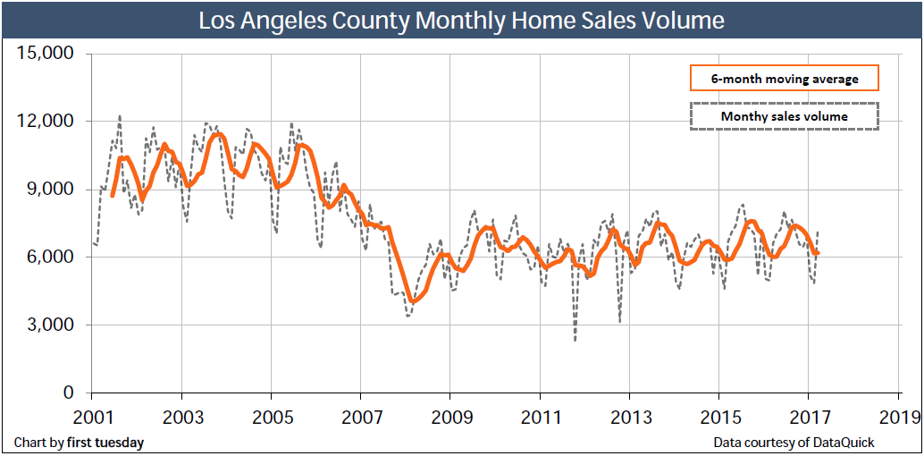 home-sales-los-angeles