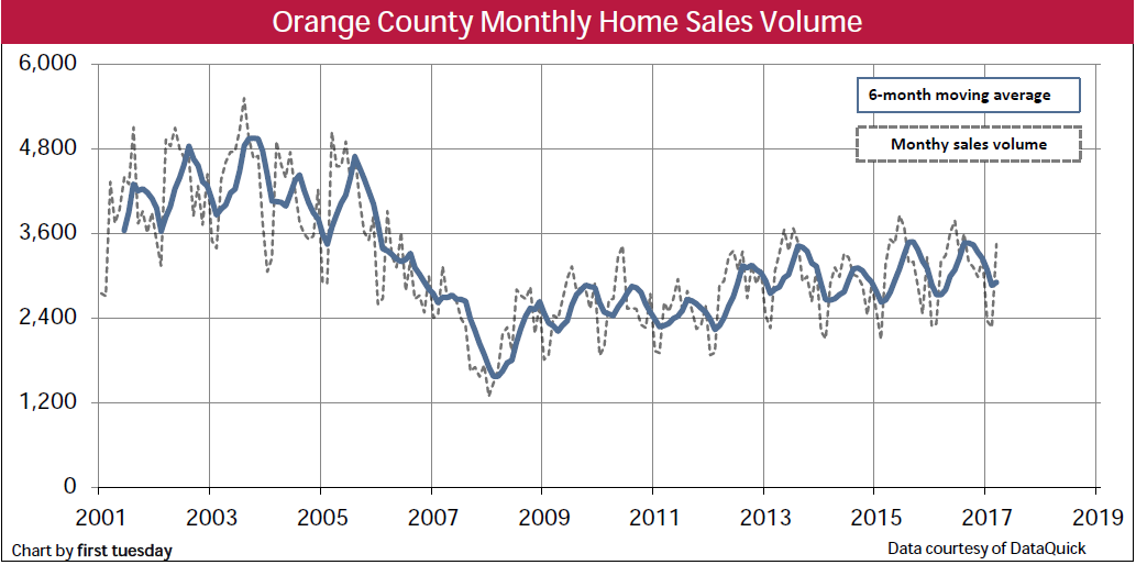 home-sales-orange-county-q1-2017