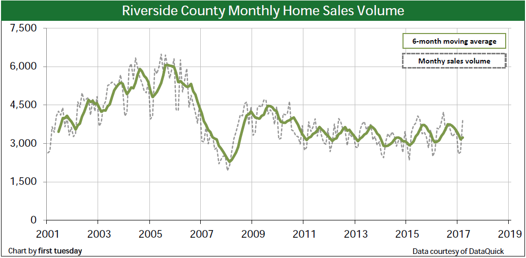 home-sales-riverside-q1-2017