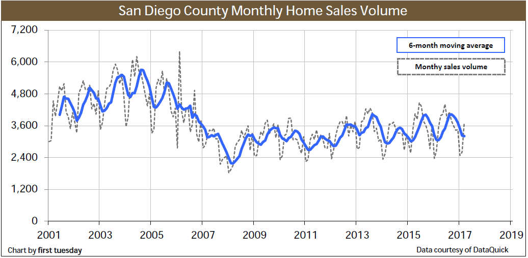 home-sales-san-diego-q1-2017