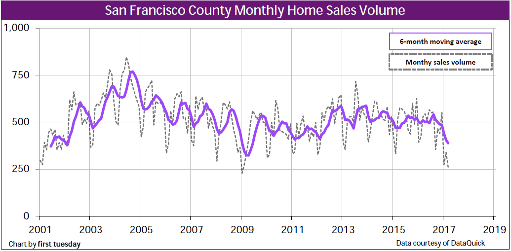 home-sales-san-francisco-q1-2017