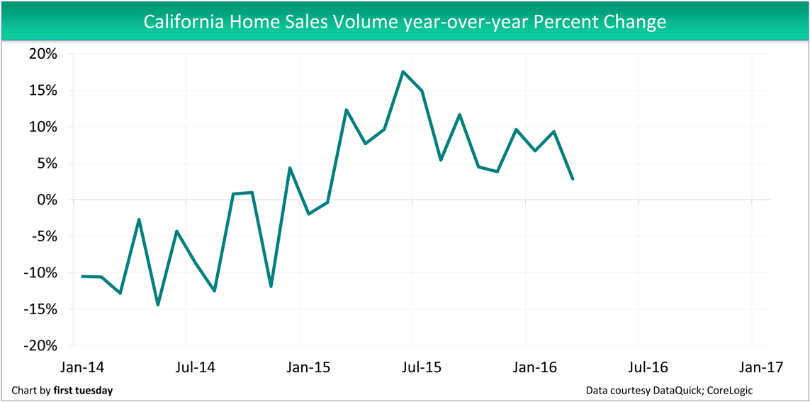 Home-Sales-Volume-Year-over-year