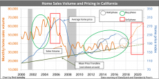 Home Sales Volume and Pricing projection