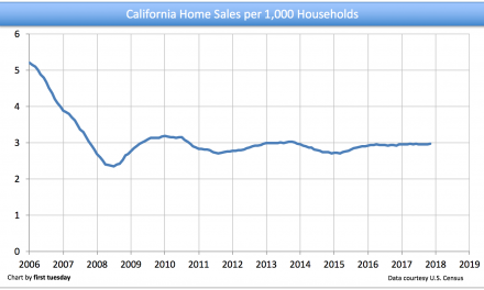 Home-sales-per-household ratio remains flat despite inventory concerns