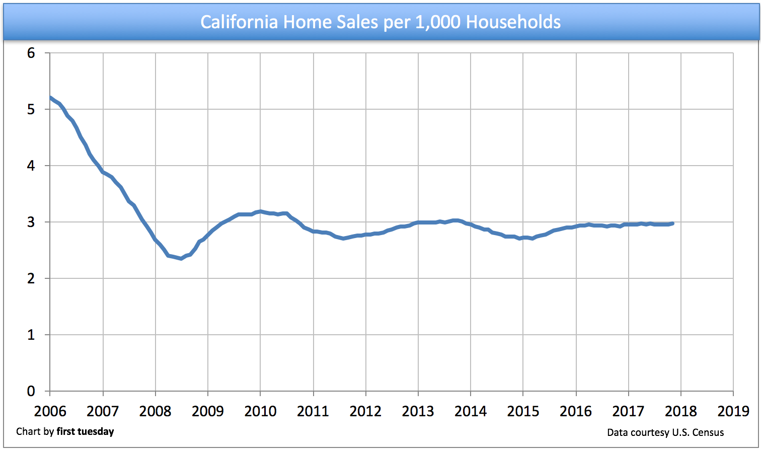 home-sales-per-household-2017