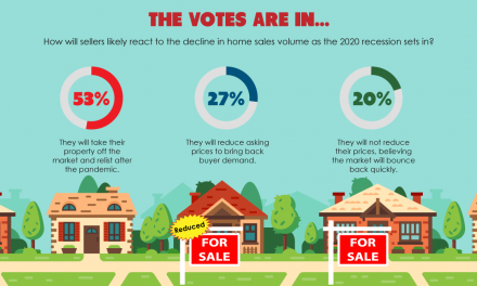 The votes are in: Sellers will relist post-recession