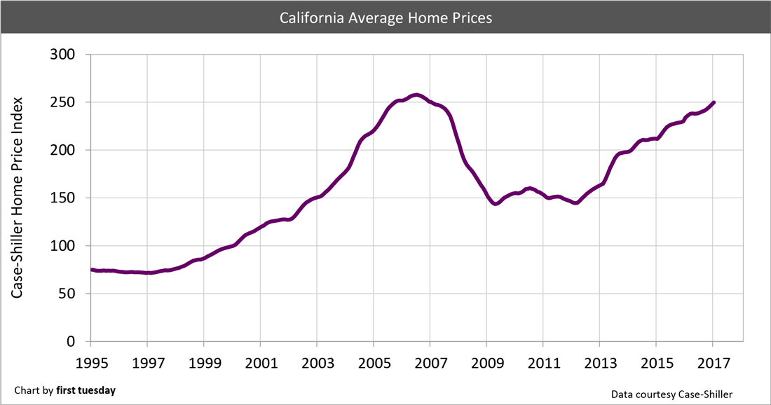 Chart: Home prices