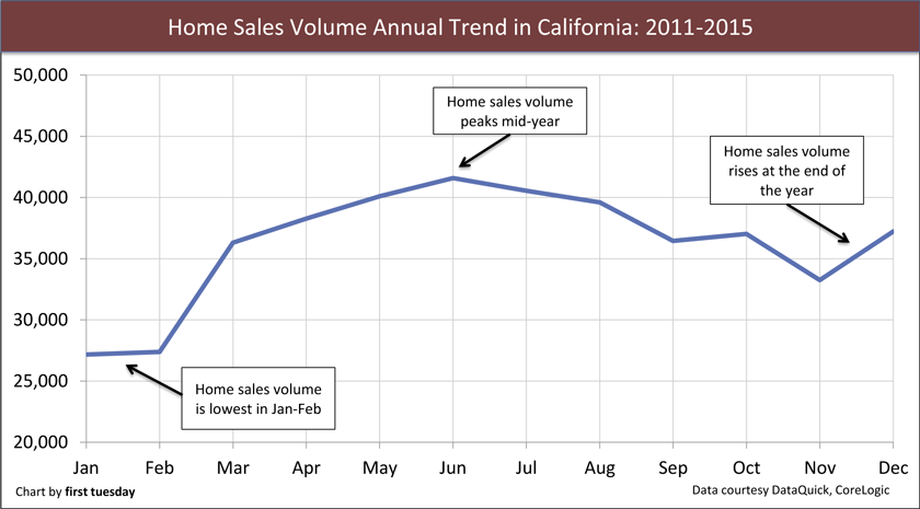 annual home sales volume