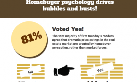 The votes are in: homebuyer psychology drives real estate bubbles and busts