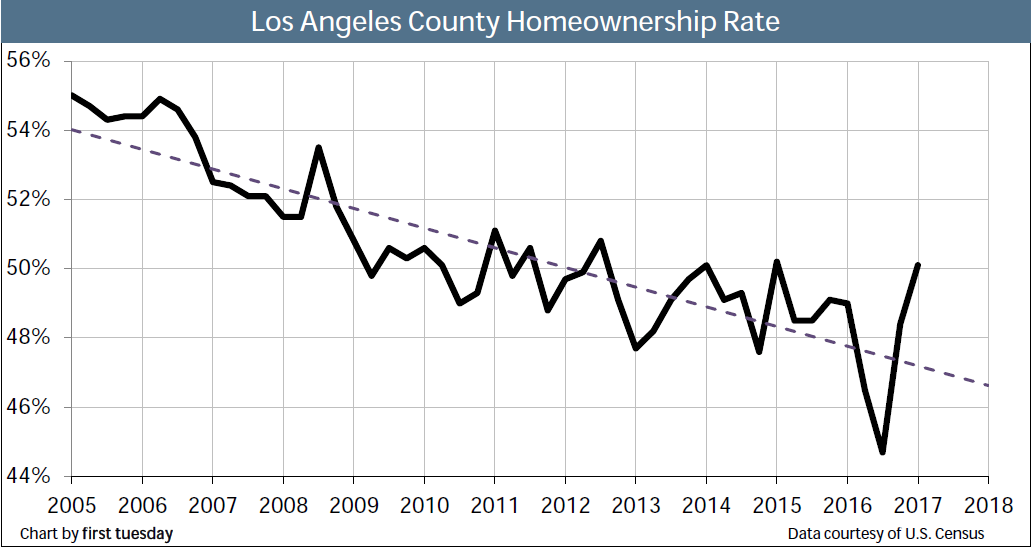 homeownership-los-angeles-q1-2017