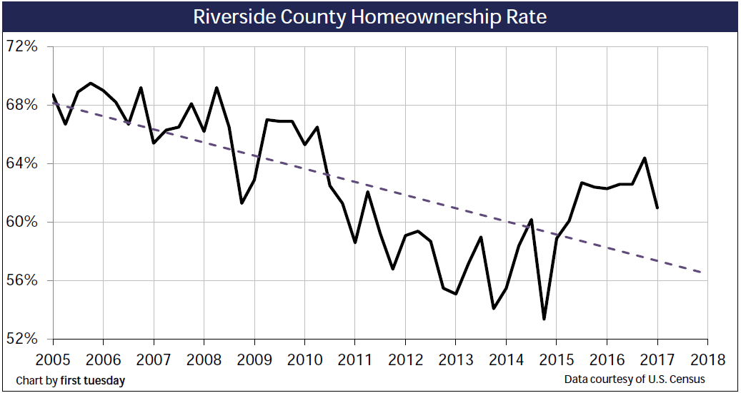 homeownership-riverside-q1-2017
