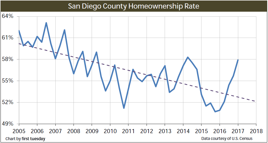 homeownership-san-diego-q1-2017