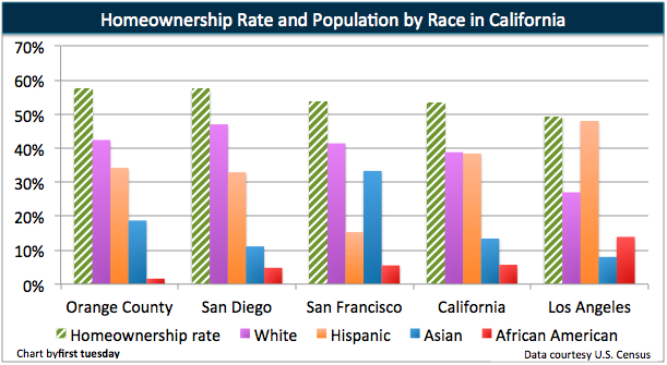 Homeownership and Race