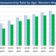 Homeownership-by-Age-Western-Region