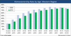 Homeownership-by-Age-Western-Region