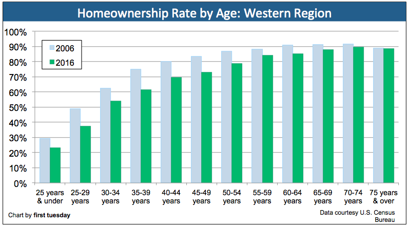 homeownership-by-age-california-2016