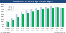 Homeownership-by-age-Western-region-featured-image