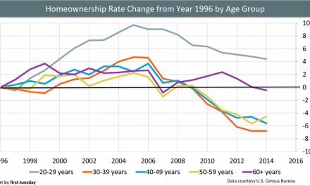 Bad news for tomorrow's homeownership rate