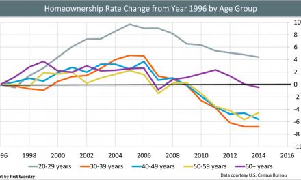 Bad news for tomorrow's homeownership rate