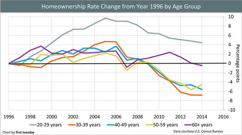 Homeownership-by-age-line-chart