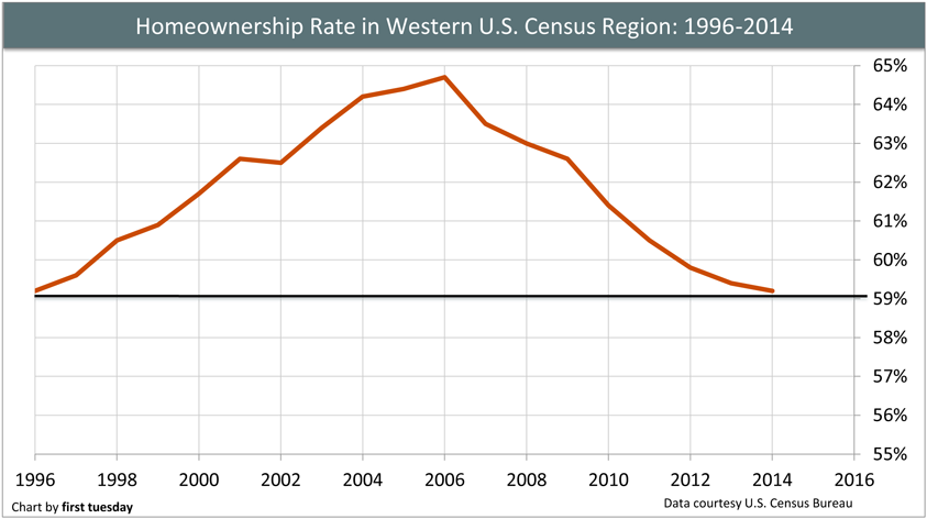 Homeownership-chart-1996-2014