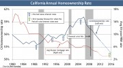 CA annual homeownership rate