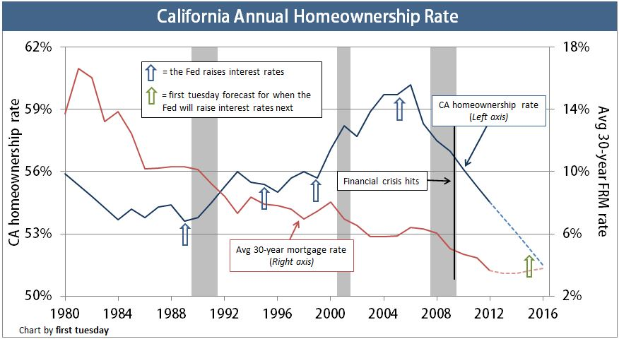 HomeownershipRate-Annual