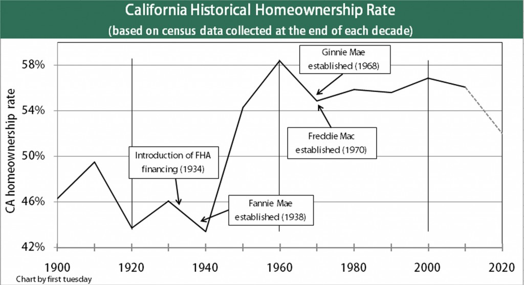 historical CA homeownership rate