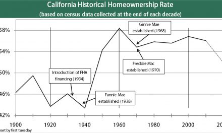 Understanding California's homeownership rate