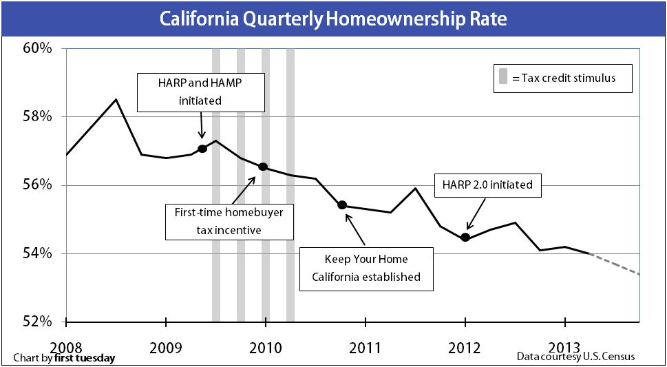 HomeownershipRate-Quarterly