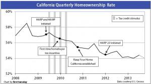 HomeownershipRate-Quarterly