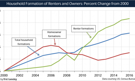 More California households are renting