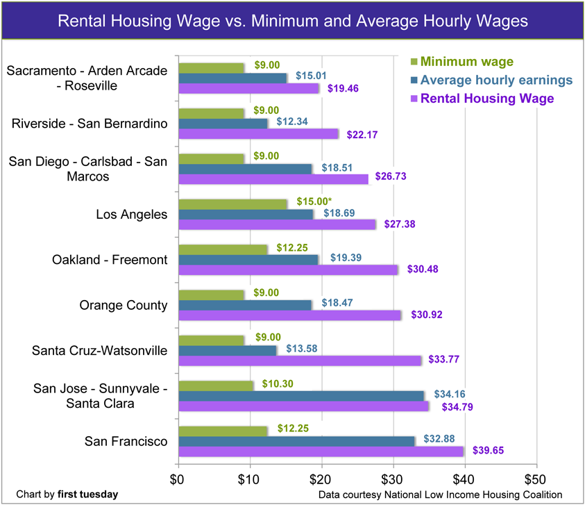 California's average-wage renters struggle to become ...