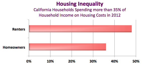 HousingInequality