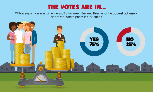 The votes are in: Income inequality depresses home prices