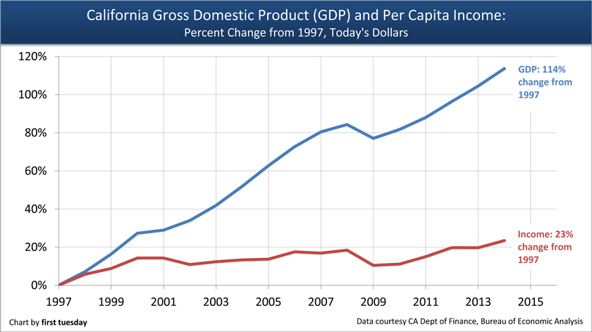 Income-Inequality-GDP-Income