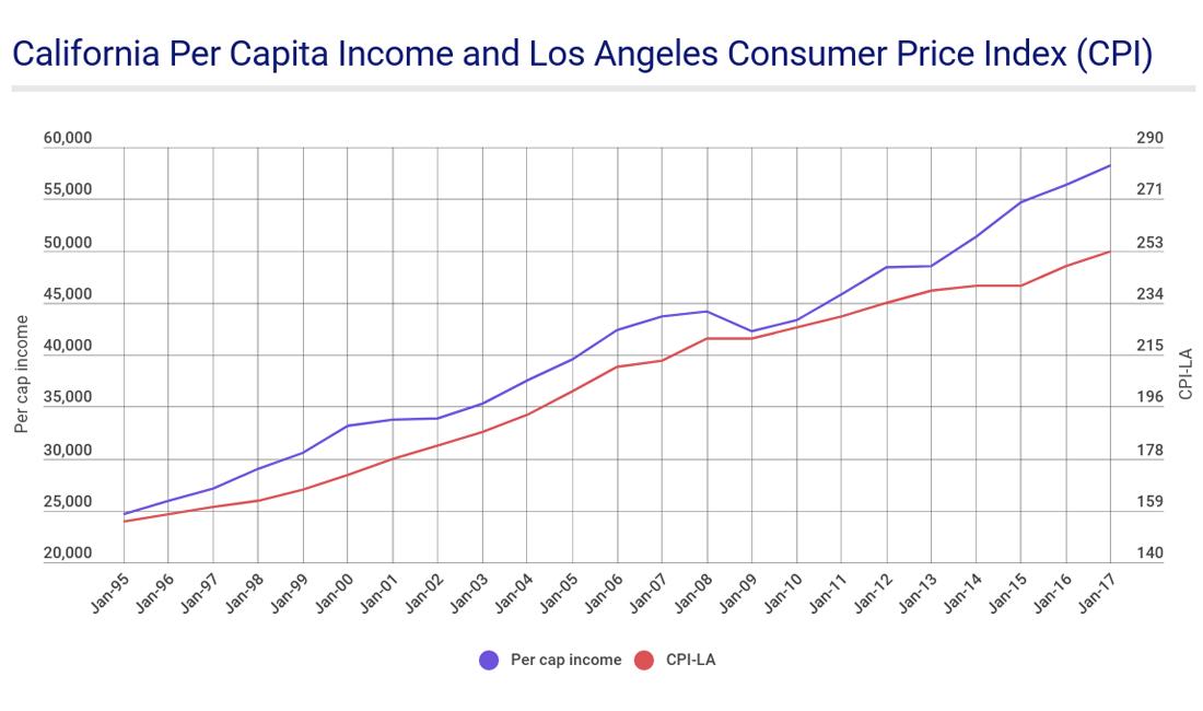 Per capita income vs. CPI