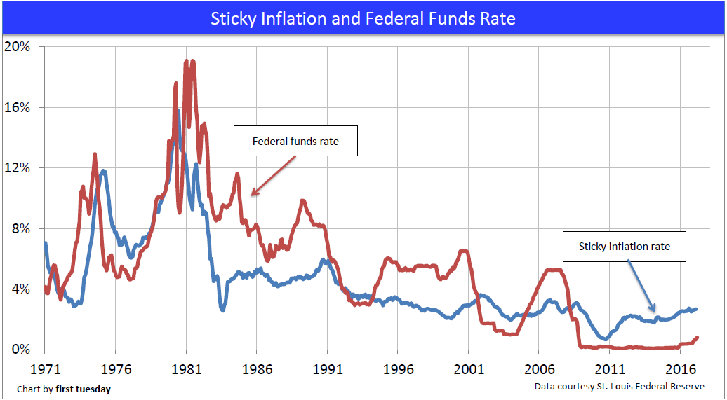 inflation-fed-funds-rate