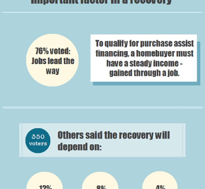 The votes are in: Jobs drive the recovery