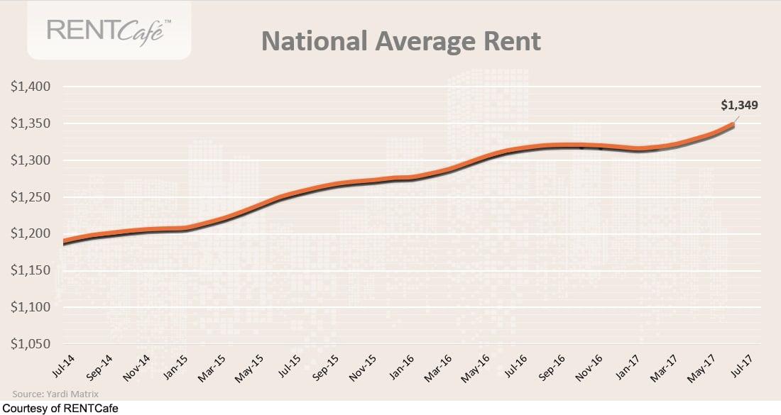 June rent