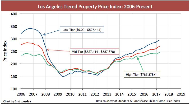 la-home-prices-apr-2017-2